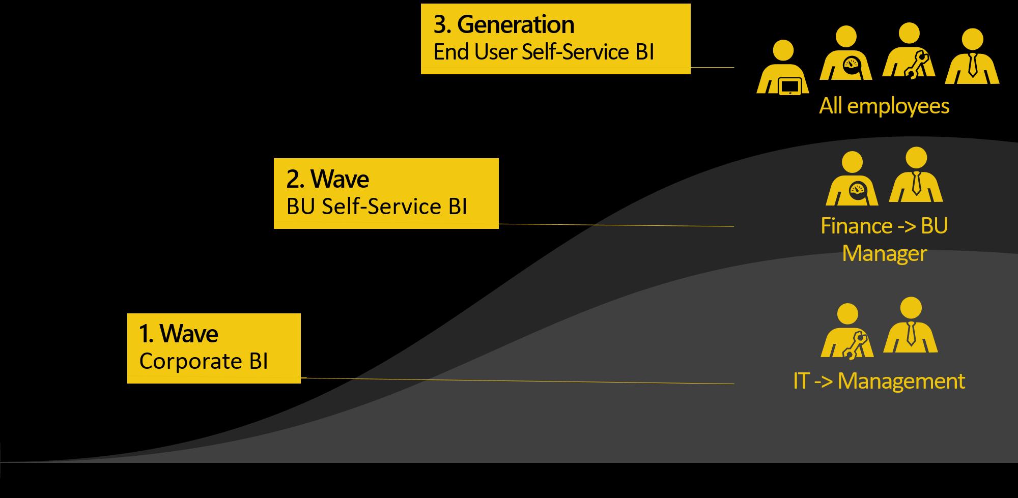 Self-Service BI, Business Intelligence, Power BI