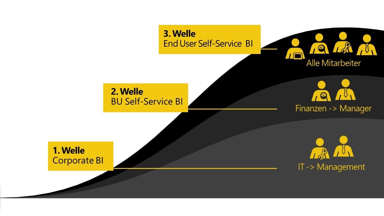 Für wen ist Power BI, Self Service BI, Business Intelligence