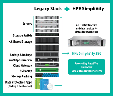 HPE SimpliVity, IT Plattform, IT Infrastruktur