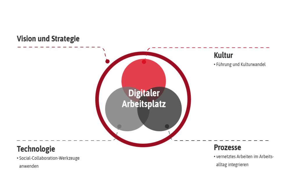 Digitaler Arbeitsplatz: Produktivität steigern, mobiles Arbeiten, Kommunikation & Zusammenarbeit, Sicherheit & Complicance, IT Infrastruktur