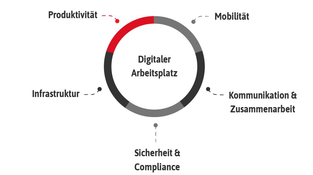 Digitaler Arbeitsplatz, Produktivität steigern
