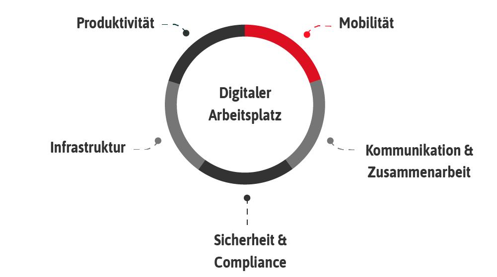 Mobiles Arbeiten, Digitaler Arbeitsplatz