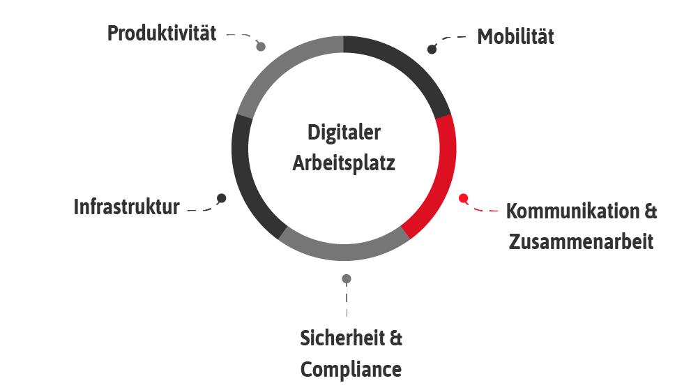 Kommunikation & Zusammenarbeit, Digitaler Arbeitsplatz