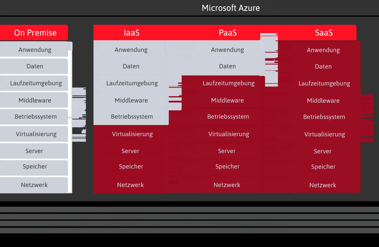 Servicemodelle Cloudlösung Microsoft Azure